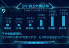 """同比增长132% 苏宁818卫冕""""厨卫王"""""""