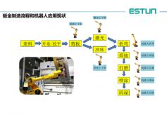 从钣金制造流程和机器人应用分析钣金自动化的发展和现状